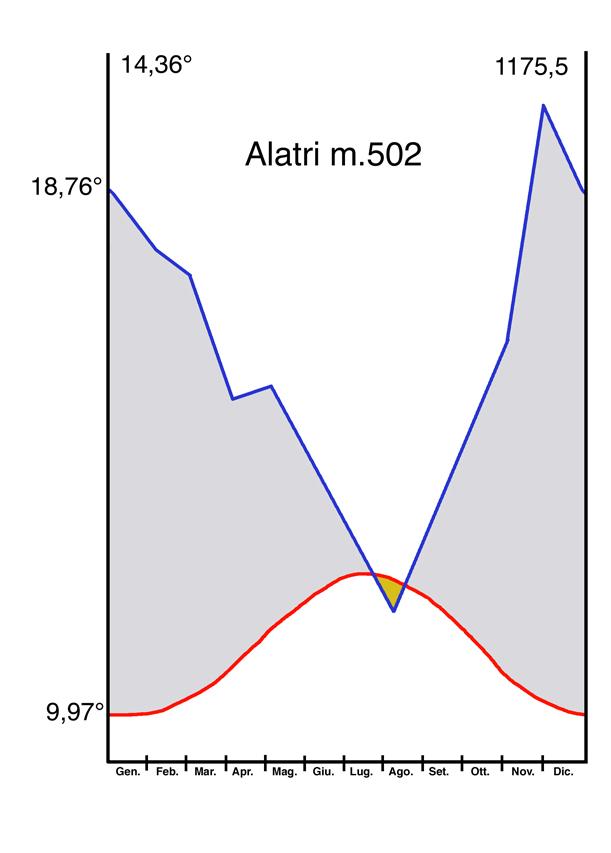 Termoudogramma ALATRI.jpg